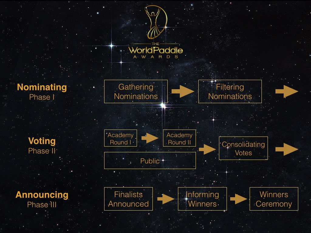 world paddle awards nomination voting golden paddle process procedure sportscene nelo