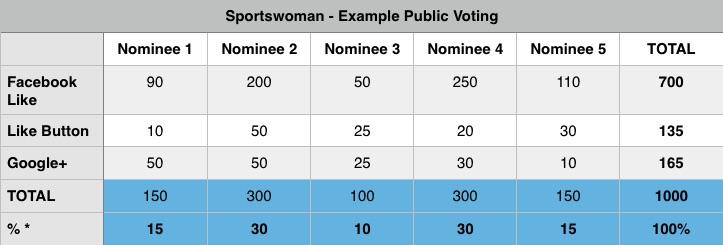 voting academy world paddle awards example 2015 2016 sportscene nelo