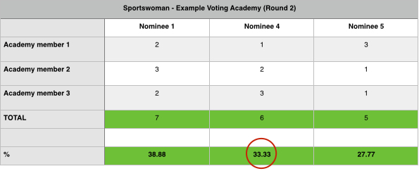 voting 2014 world paddle awards example academy public sportscene nello no