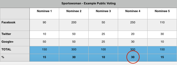 voting 2014 world paddle awards example academy public sportscene nello noc